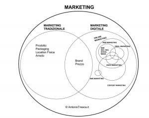Insiemi di Marketing Digitale e Tradizionale