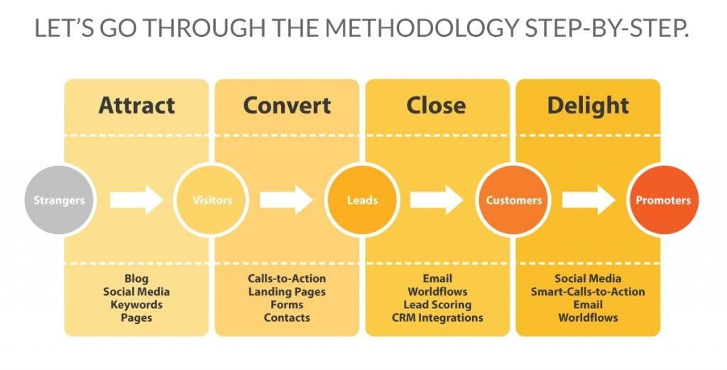 Le 4 fasi dell'inbound Marketing